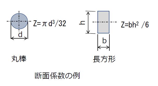 断面係数の例