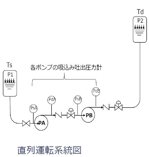 ポンプの直列運転系統図