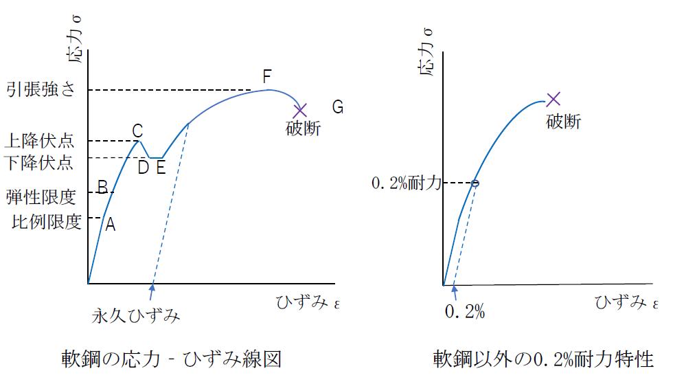 応力ひずみ線図の例