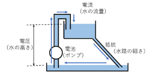 Figure 2 is similar to the flow of water