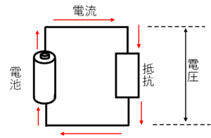 電池に抵抗器を接続した構成