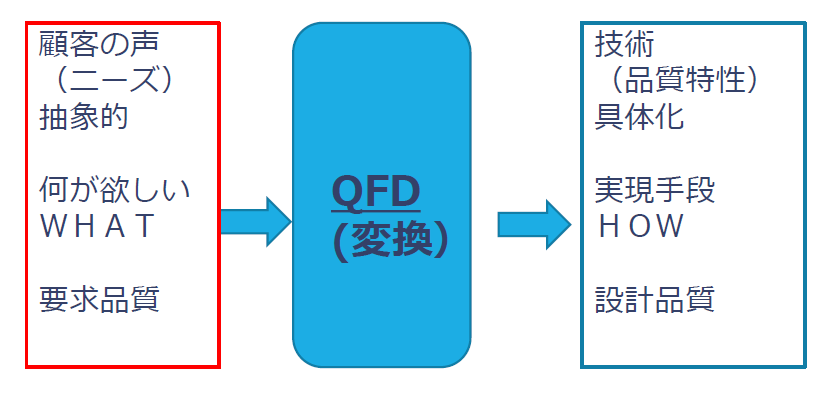 QFD conversion