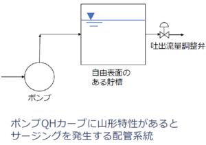 サージングを発生させる配管系統