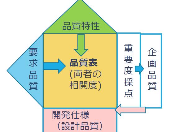 【資料・ツール解説】QFD(品質機能展開)の手法解説と「品質表」の使い方