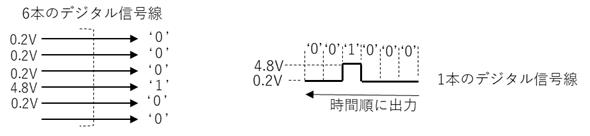 デジタル信号線の直列と並列