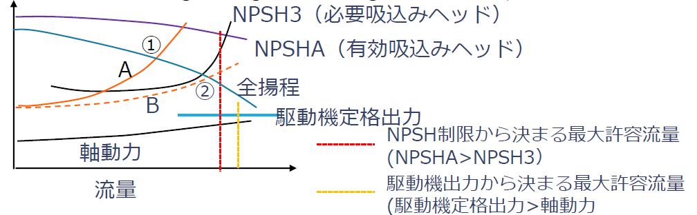 過大流量と必要吸込みヘッド(NPSH3)、有効吸込みヘッド(NPSHA)