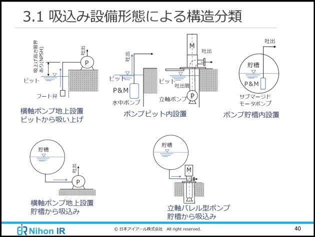 吸い込み設備形態による構造の分類
