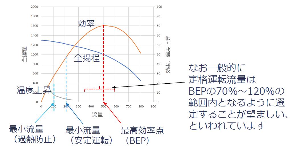 過熱防止最小流量と安定運転最小流量の関係