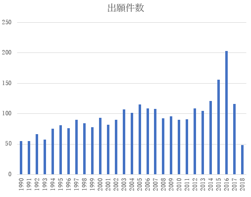 Number of applications