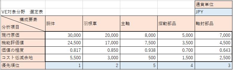 VE対象分野選定表の例