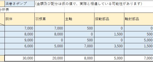 機能別現行コスト分析表の例