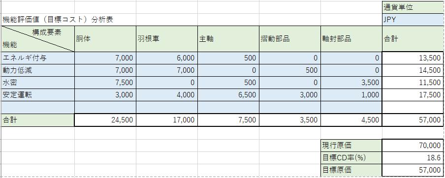 機能評価(目標コスト)分析表の例