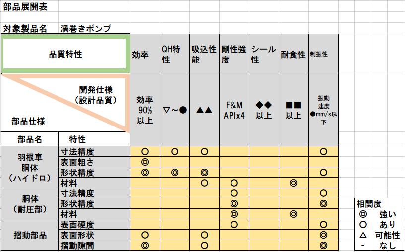 部品展開表の例