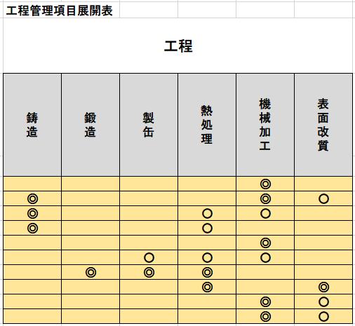 工程管理項目展開表のサンプル