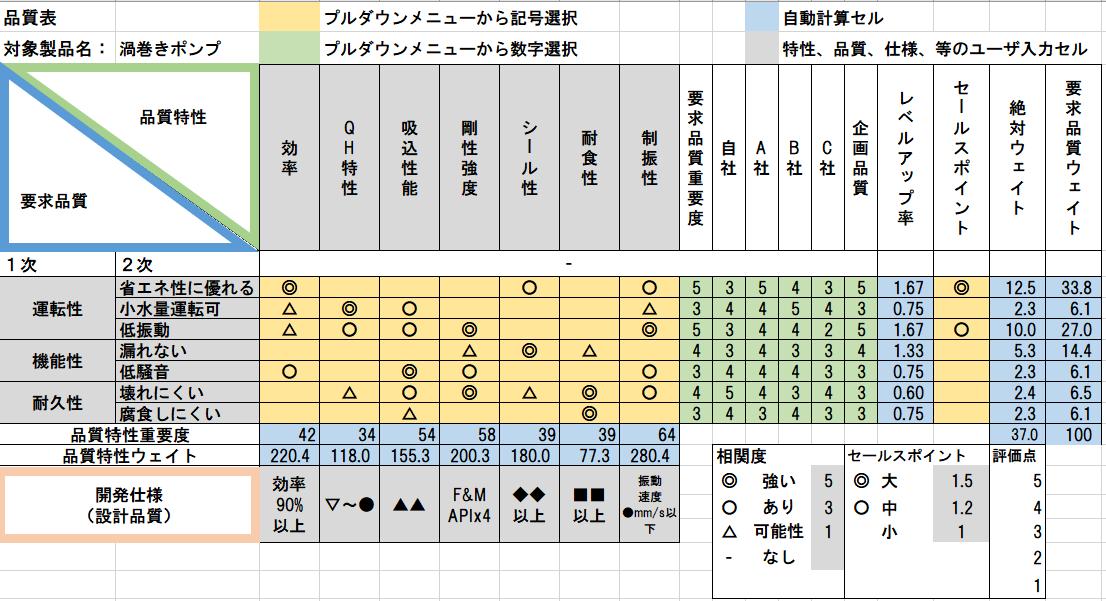 品質表のサンプル