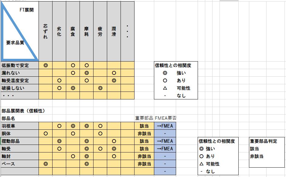 信頼性展開表のサンプル