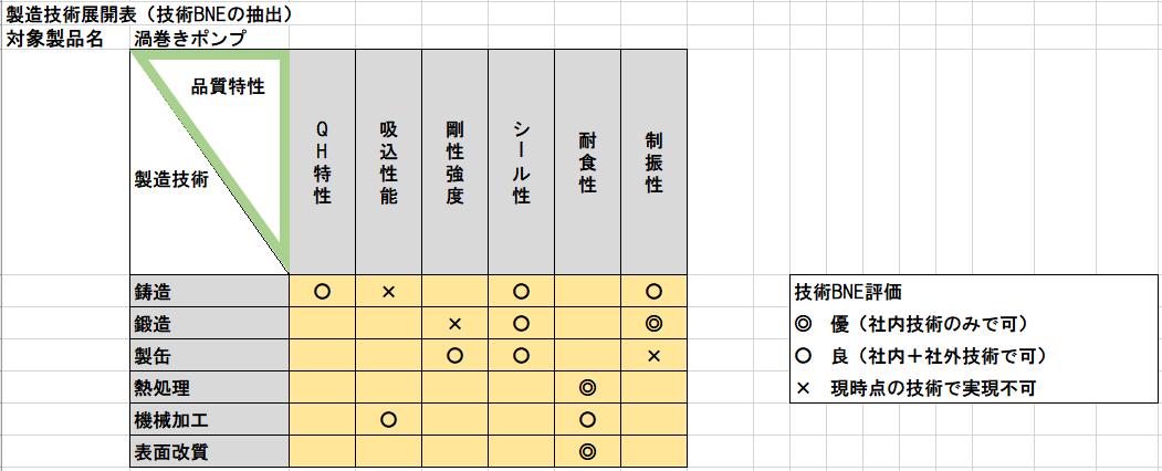製造技術展開表のサンプル