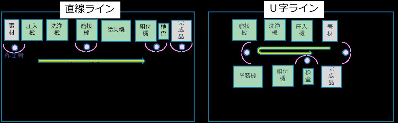 人員計画(直線ラインとU字ライン)