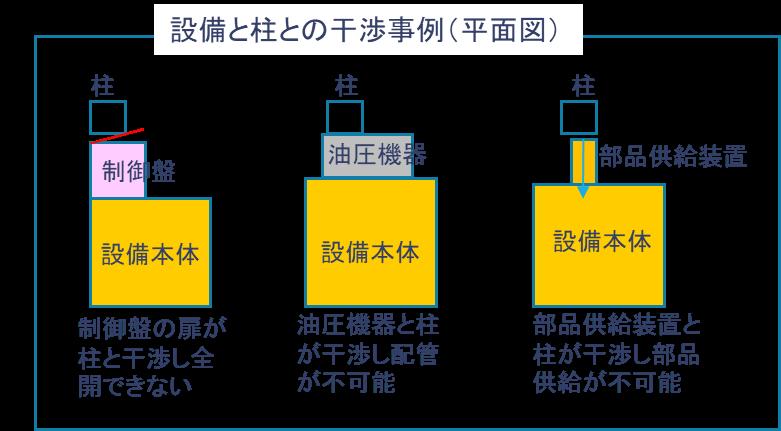 設備の柱と干渉事例