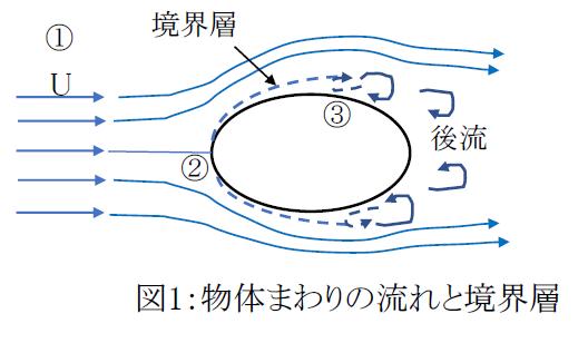 機械設計マスターへの道】物体まわりの流れとカルマン渦[流体力学の ...