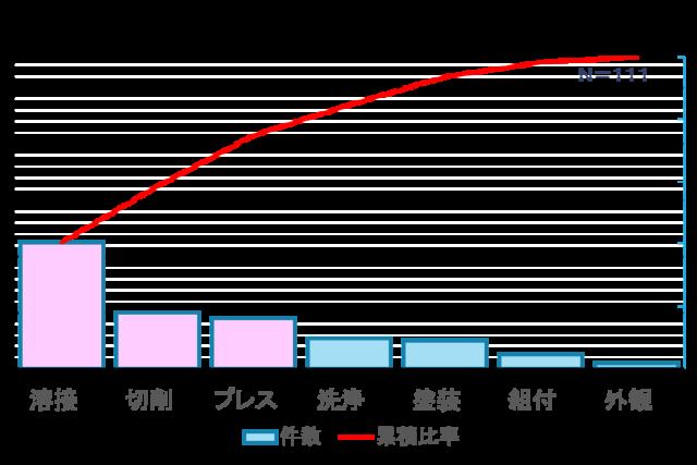 製造ラインの継続的改善活動
