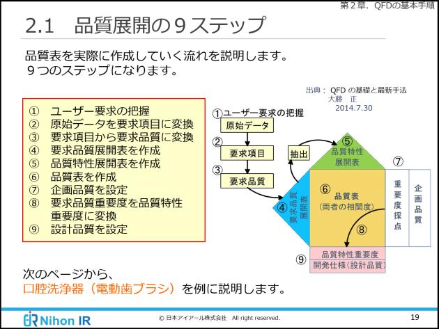 品証展開の9つのステップ