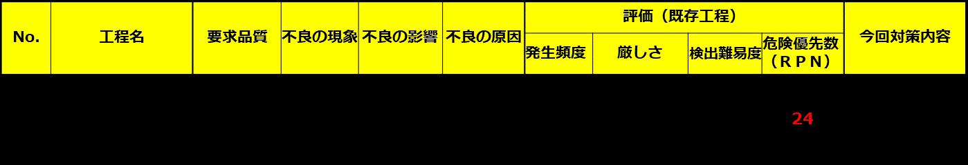 溶接工程のFMEAの例