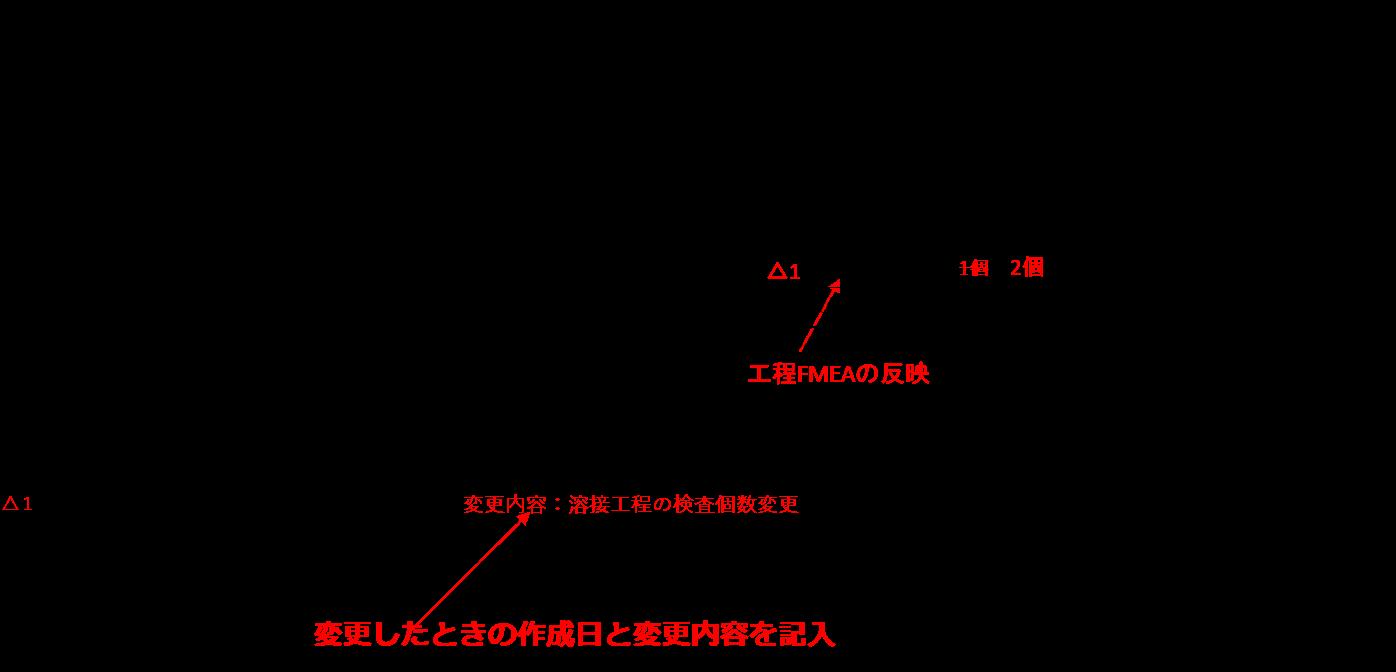 QC工程表の例