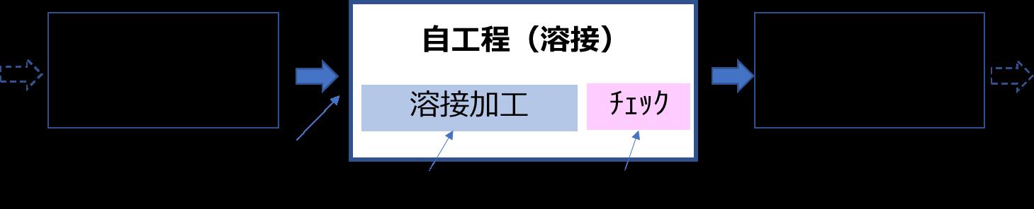 溶接工程での自工程完結の例