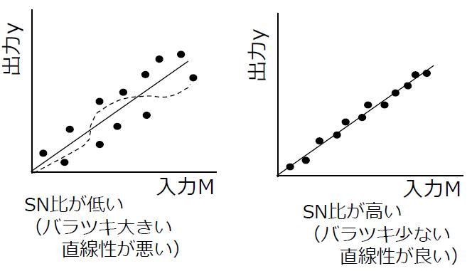 SN比の大小とロバスト性SNR