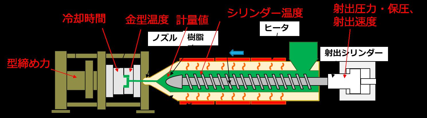 射出成形の仕組み