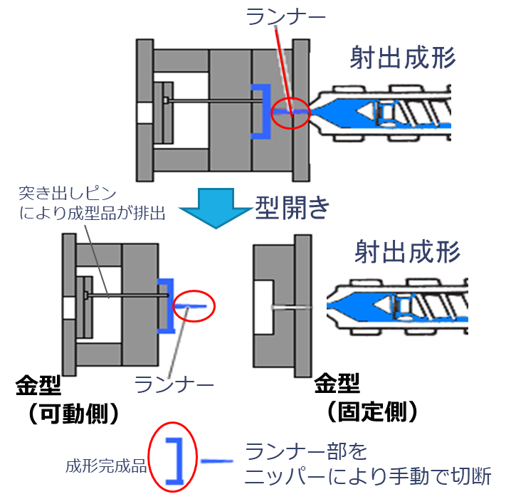 射出成型における離型不良