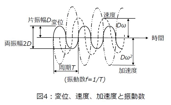 加速度と振動数