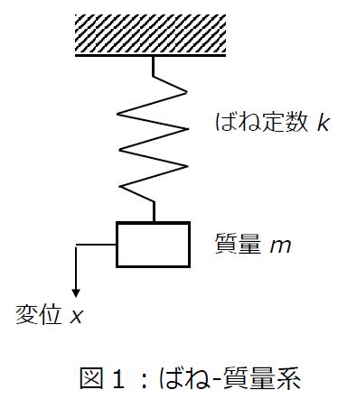 ばね質量系