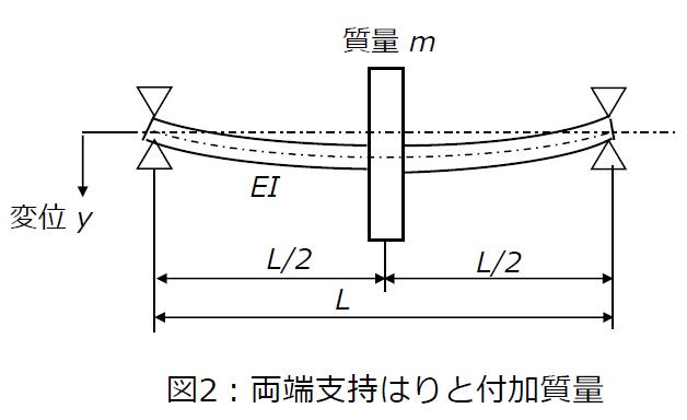 質量モデル