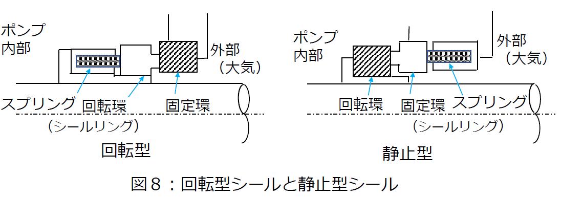 回転型シールと静止型シール