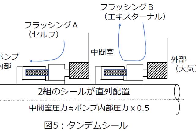3分でわかる技術の超キホン ポンプの軸封を総整理(分類・用途・使い方)