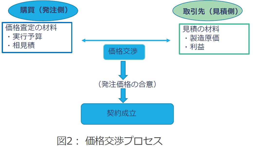 価格交渉プロセス