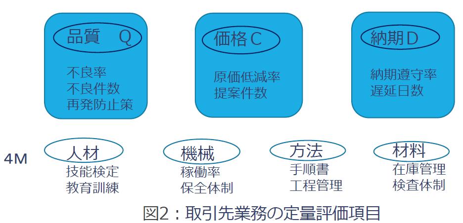 取引先業務の定量評価項目