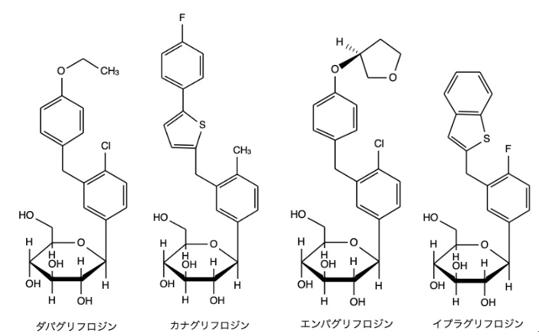 ダパグリフロジン