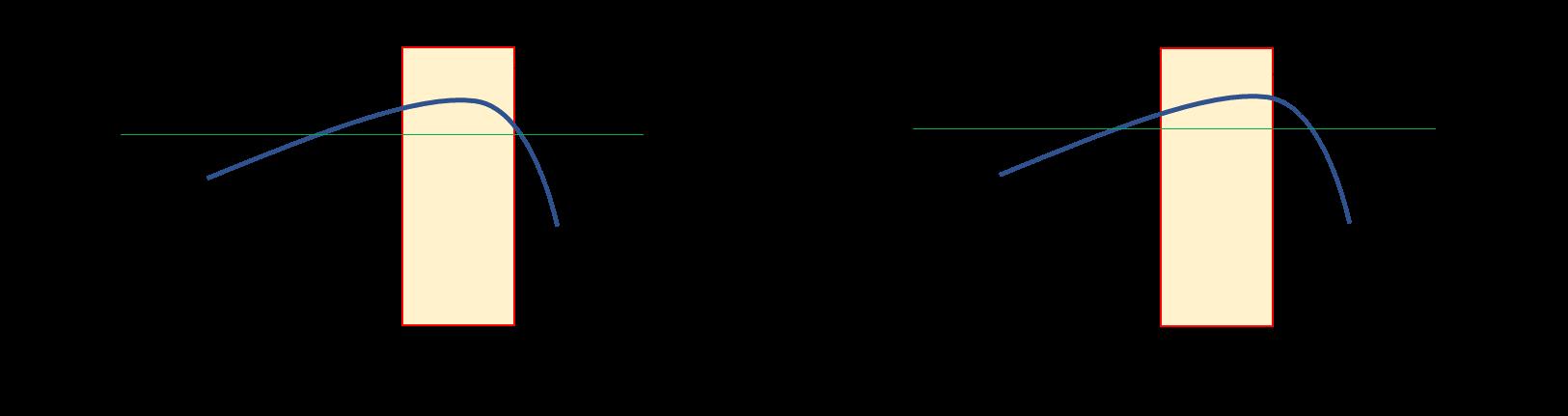 設計変数や工程変数