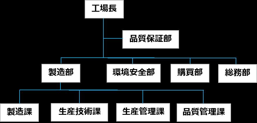 工場の組織