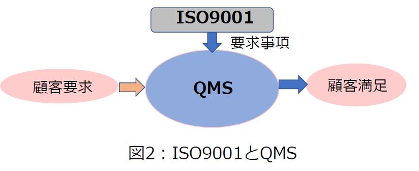 ISO9001とQMS