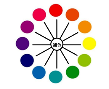 補色のイメージ図