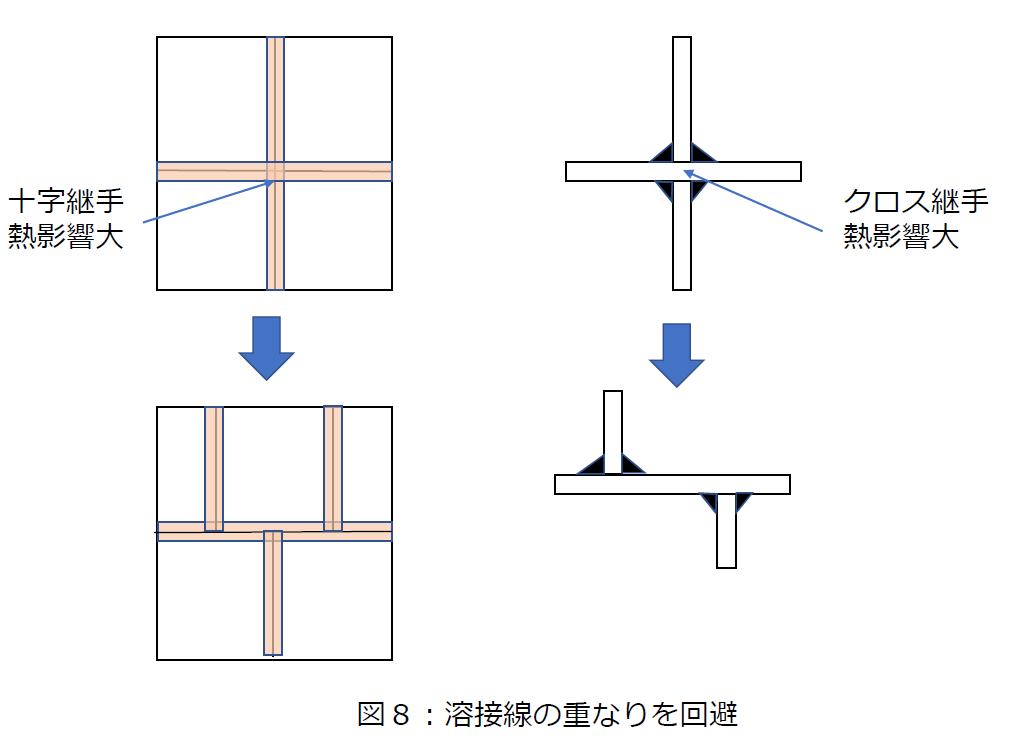 溶接線の重なりを防ぐ