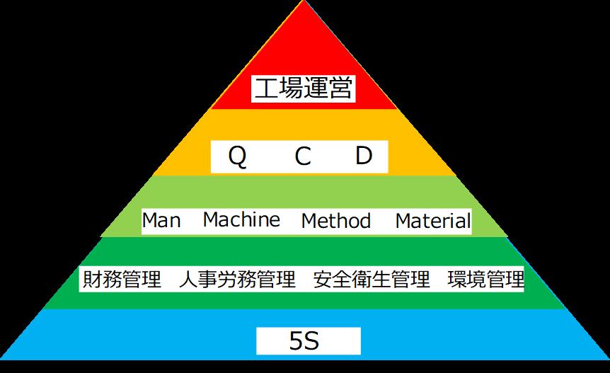 部門間のピラミッド