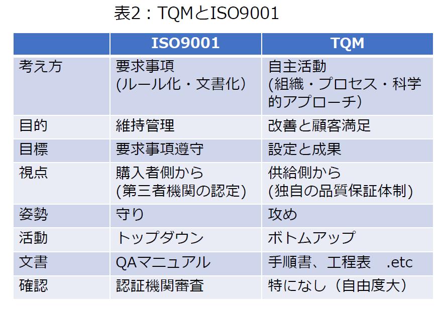 TQMとISO9001