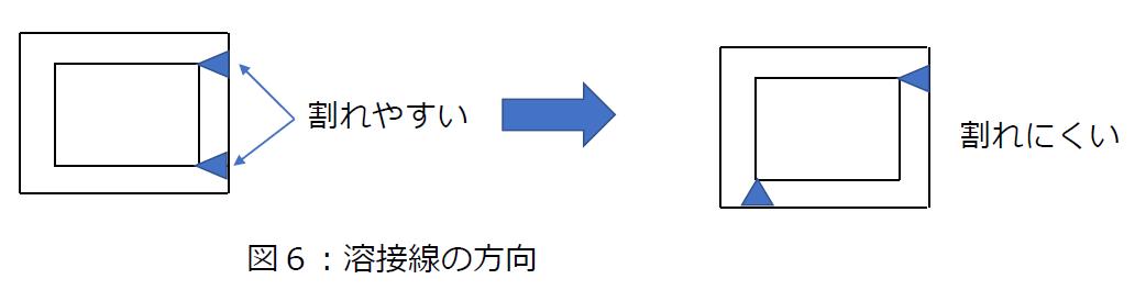溶接線の方向