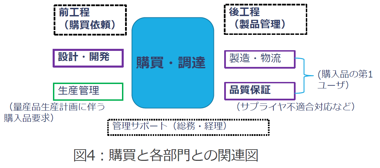 購買と各部門との関連図