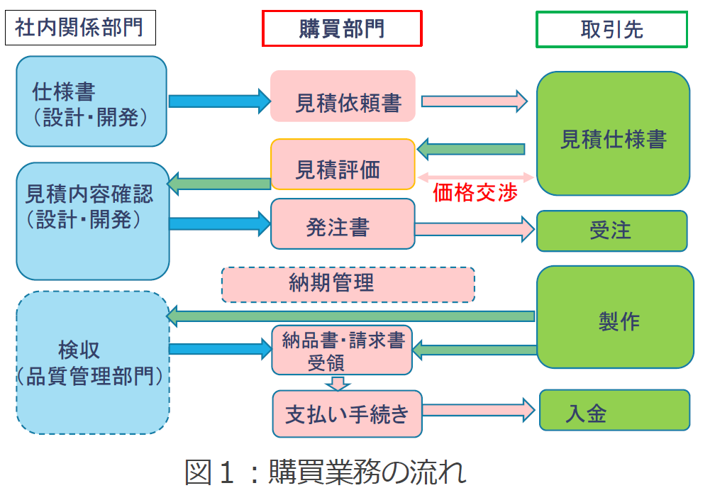 社内の各部署と取引先との関係(購買業務の流れ)